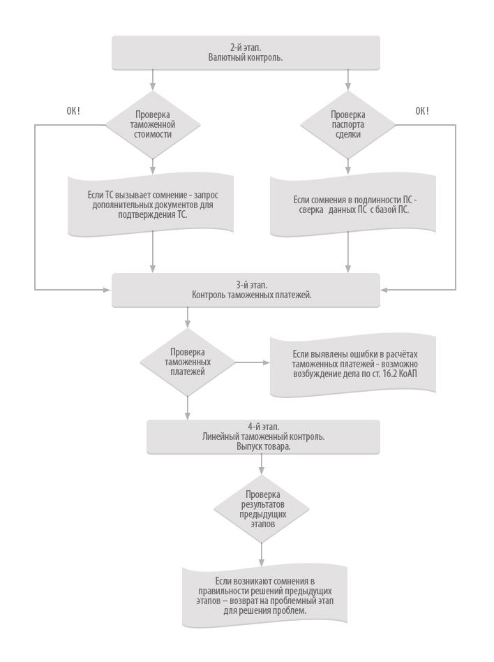 Валютный контроль · Схема